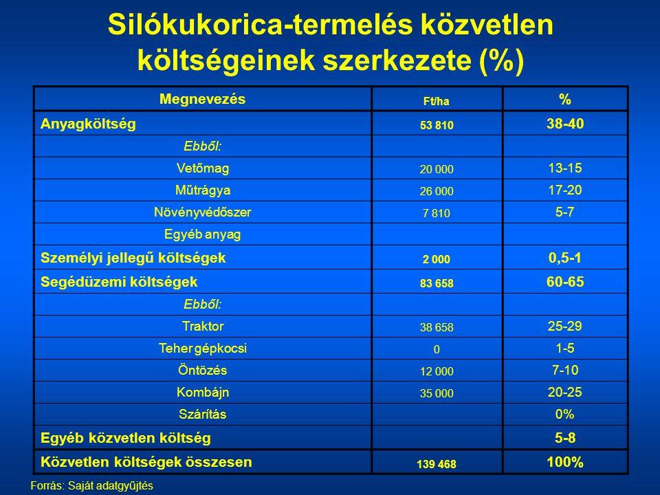 Silókukorica-termelés közvetlen költségeinek szerkezete (%) Forrás: Saját adatgyűjtés Megnevezés Ft/ha % Anyagköltség 53 810 38-40 Ebből: Vetőmag 20 0