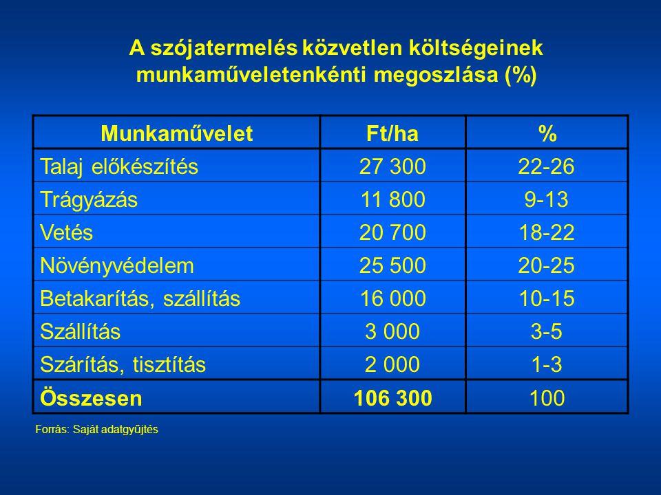 MunkaműveletFt/ha% Talaj előkészítés27 30022-26 Trágyázás11 8009-13 Vetés20 70018-22 Növényvédelem25 50020-25 Betakarítás, szállítás16 00010-15 Szállí
