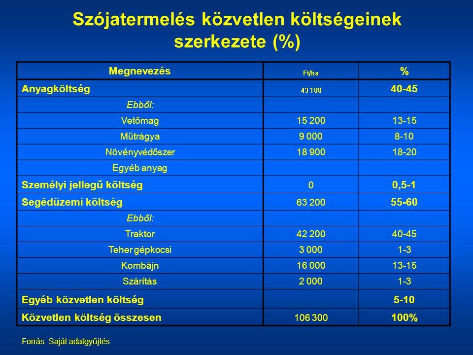 Szójatermelés közvetlen költségeinek szerkezete (%) Forrás: Saját adatgyűjtés Megnevezés Ft/ha % Anyagköltség 43 100 40-45 Ebből: Vetőmag15 20013-15 M
