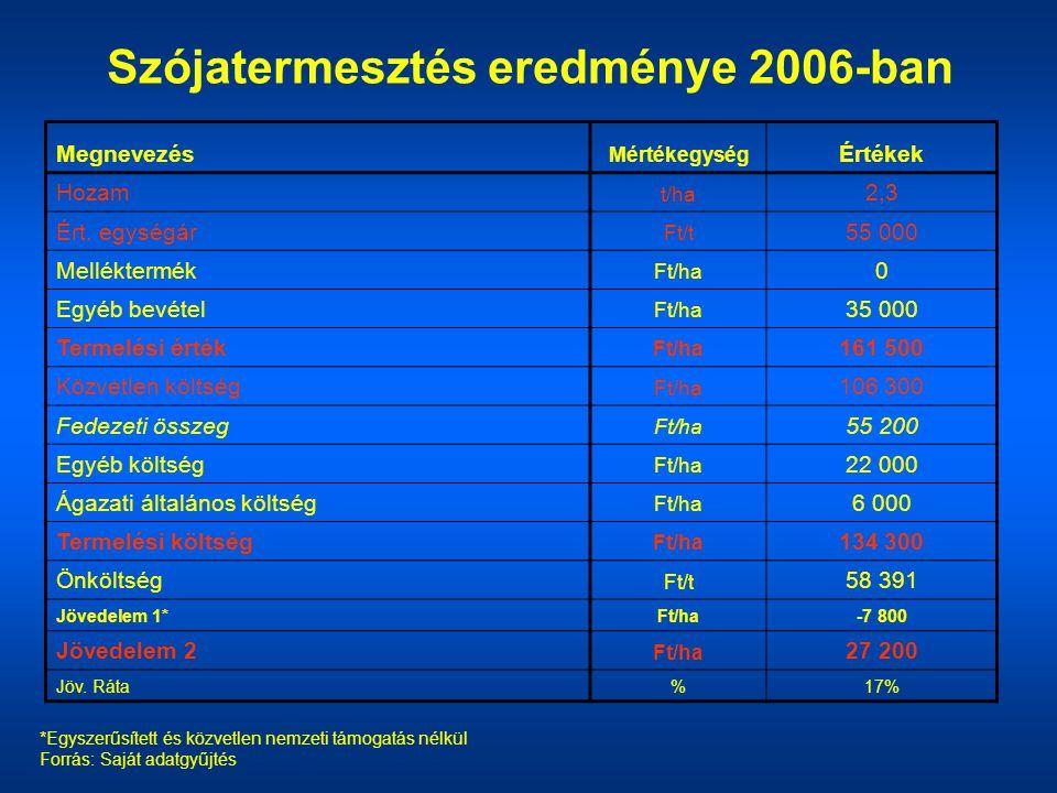 Szójatermesztés eredménye 2006-ban Megnevezés Mértékegység Értékek Hozam t/ha 2,3 Ért. egységár Ft/t 55 000 Melléktermék Ft/ha 0 Egyéb bevétel Ft/ha 3