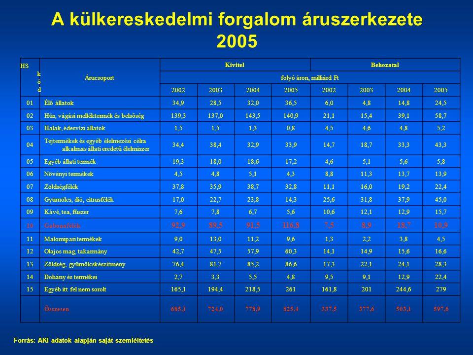 A külkereskedelmi forgalom áruszerkezete 2005 HS k ó d Árucsoport KivitelBehozatal folyó áron, milliárd Ft 20022003200420052002200320042005 01Élő álla