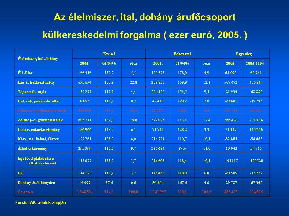 Az élelmiszer, ital, dohány árufőcsoport külkereskedelmi forgalma ( ezer euró, 2005. ) Élelmiszer, ital, dohány KivitelBehozatalEgyenleg 2005.05/04%ré