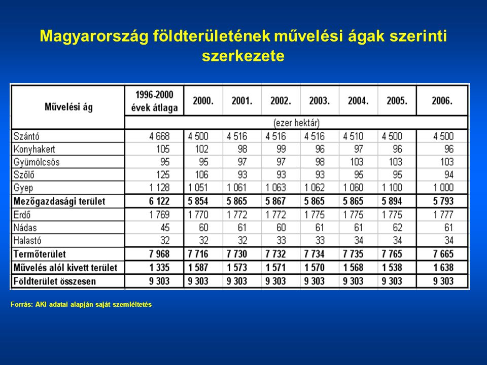 Magyarország földterületének művelési ágak szerinti szerkezete Forrás: AKI adatai alapján saját szemléltetés
