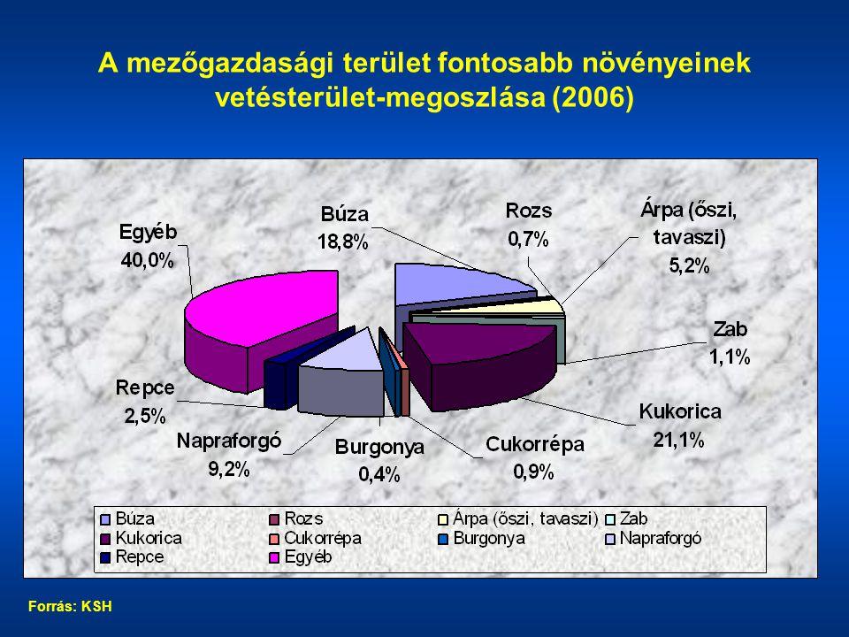 A jelentősebb szántóföldi növények termésátlaga Forrás: AKI adatok alapján