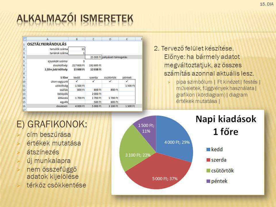 E) GRAFIKONOK:  cím beszúrása  értékek mutatása  átszínezés  új munkalapra  nem összefüggő adatok kijelölése  térköz csökkentése 15. DIA 2. Terv