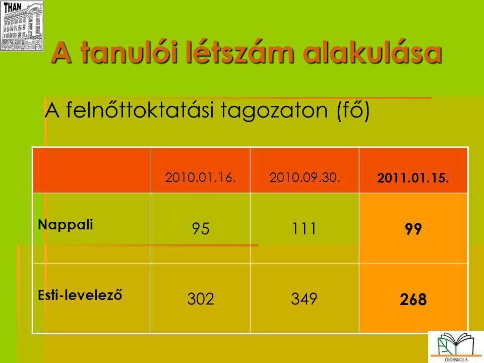 16 A tanulói létszám alakulása   A felnőttoktatási tagozaton (fő) 2010.01.16.2010.09.30. 2011.01.15. Nappali 95111 99 Esti-levelező 302349 268