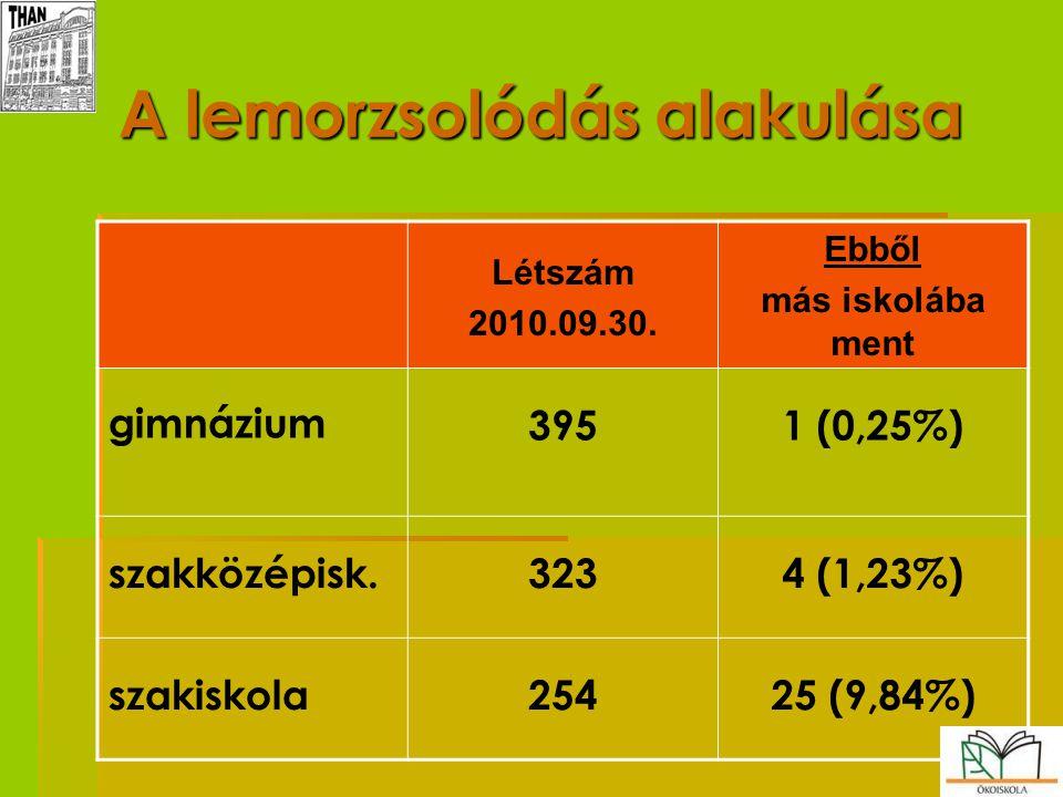 A lemorzsolódás alakulása Létszám 2010.09.30. Ebből más iskolába ment gimnázium 3951 (0,25%) szakközépisk.3234 (1,23%) szakiskola25425 (9,84%)