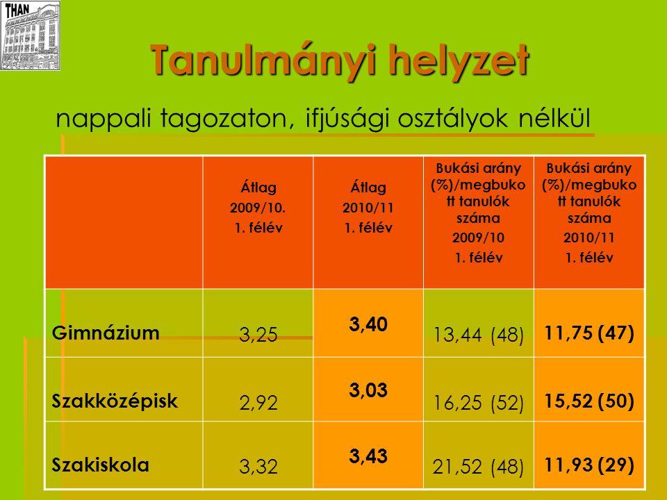 Tanulmányi helyzet   nappali tagozaton, ifjúsági osztályok nélkül Átlag 2009/10. 1. félév Átlag 2010/11 1. félév Bukási arány (%)/megbuko tt tanulók
