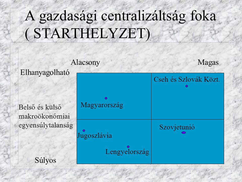 A gazdasági centralizáltság foka ( STARTHELYZET) Magyarország Cseh és Szlovák Közt. Szovjetunió Jugoszlávia Lengyelország AlacsonyMagas Elhanyagolható