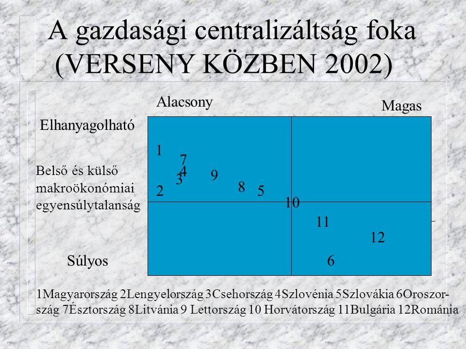 A gazdasági centralizáltság foka (VERSENY KÖZBEN 2002) Alacsony Magas Elhanyagolható Súlyos Belső és külső makroökonómiai egyensúlytalanság 1 2 4 3 7