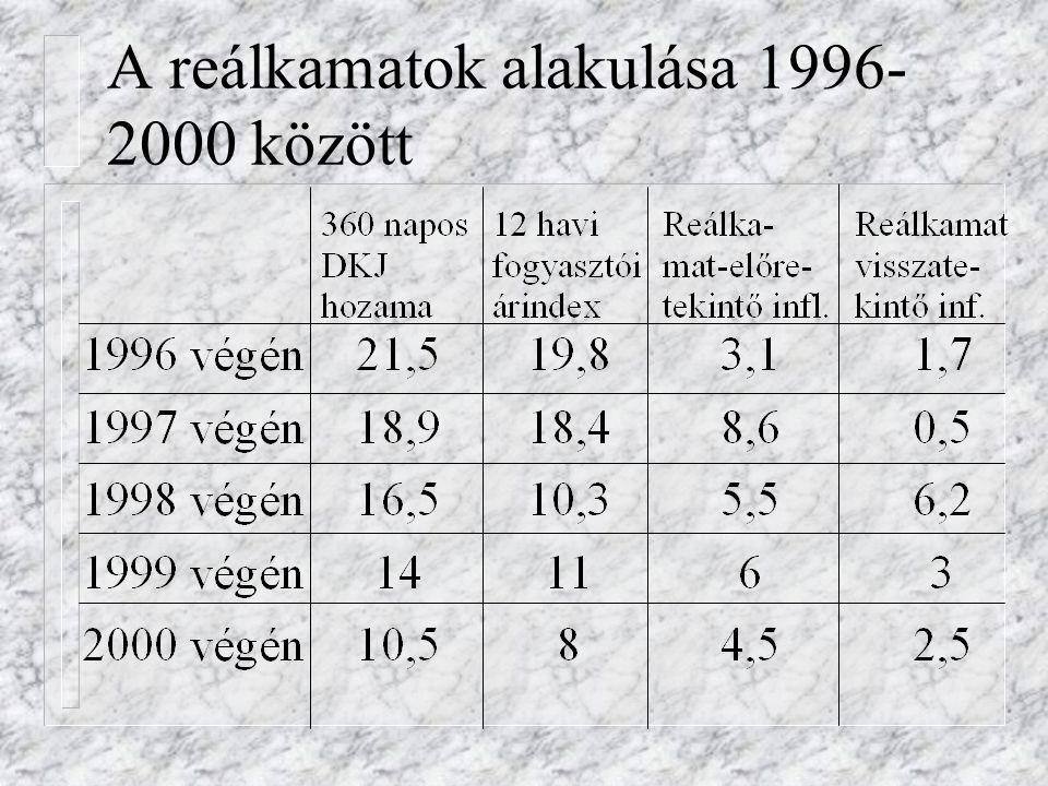A reálkamatok alakulása 1996- 2000 között