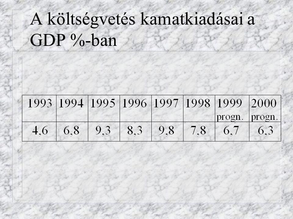 A költségvetés kamatkiadásai a GDP %-ban