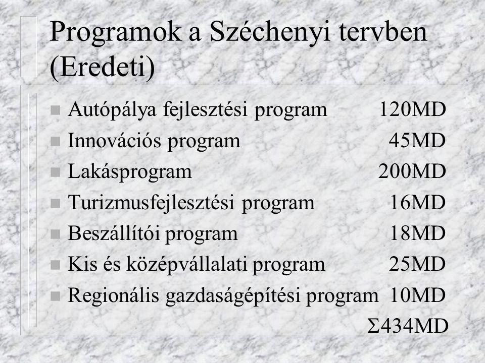 Programok a Széchenyi tervben (Eredeti) n Autópálya fejlesztési program 120MD n Innovációs program45MD n Lakásprogram 200MD n Turizmusfejlesztési prog