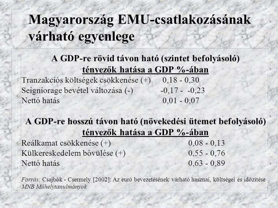 Magyarország EMU-csatlakozásának várható egyenlege A GDP-re rövid távon ható (szintet befolyásoló) tényezők hatása a GDP %-ában Tranzakciós költségek