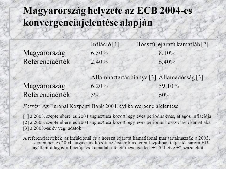 Magyarország helyzete az ECB 2004-es konvergenciajelentése alapján Infláció  1] Hosszú lejáratú kamatláb  2  Magyarország 6,50%8,10% Referenciaérté