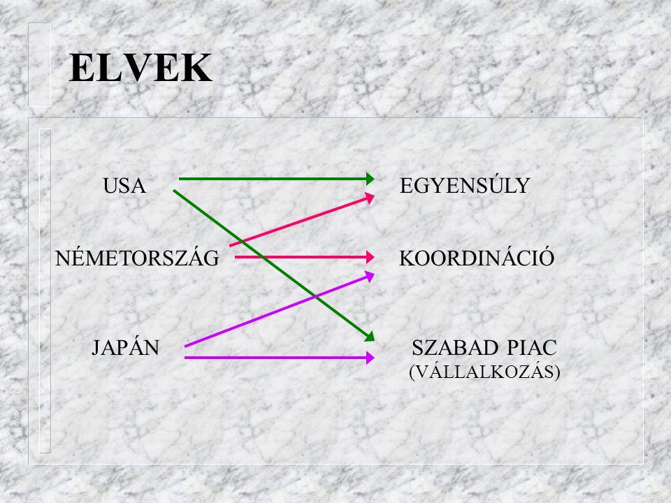 ELVEK USA NÉMETORSZÁG JAPÁN EGYENSÚLY KOORDINÁCIÓ SZABAD PIAC (VÁLLALKOZÁS)