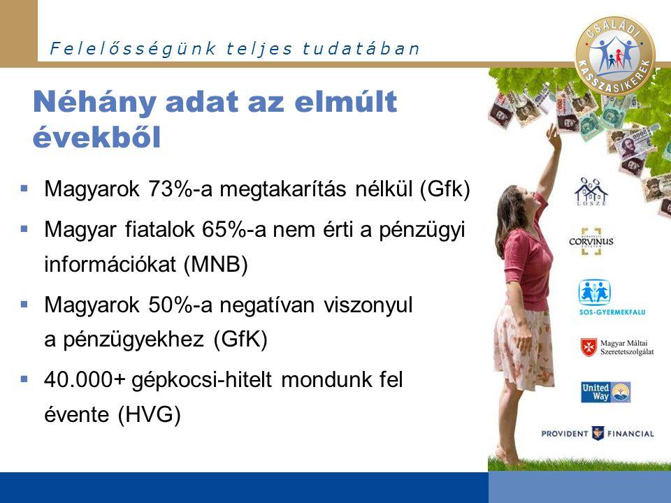 F e l e l ő s s é g ü n k t e l j e s t u d a t á b a n Néhány adat az elmúlt évekből  Magyarok 73%-a megtakarítás nélkül (Gfk)  Magyar fiatalok 65%-a nem érti a pénzügyi információkat (MNB)  Magyarok 50%-a negatívan viszonyul a pénzügyekhez (GfK)  40.000+ gépkocsi-hitelt mondunk fel évente (HVG)