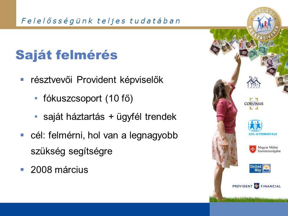 F e l e l ő s s é g ü n k t e l j e s t u d a t á b a n Saját felmérés  résztvevői Provident képviselők •fókuszcsoport (10 fő) •saját háztartás + ügyfél trendek  cél: felmérni, hol van a legnagyobb szükség segítségre  2008 március