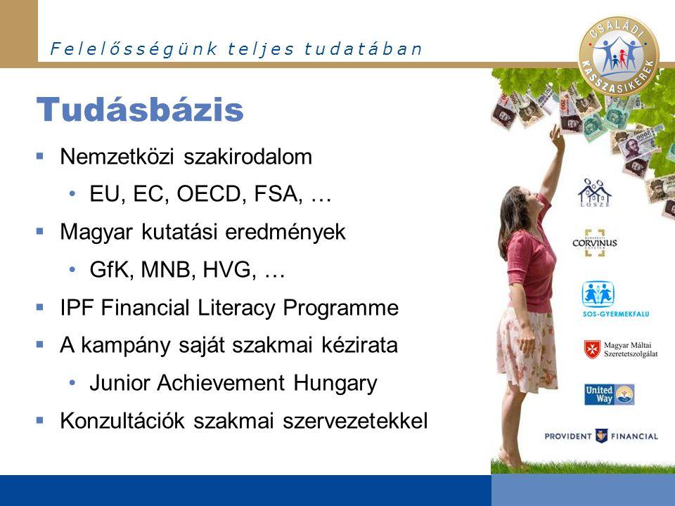 F e l e l ő s s é g ü n k t e l j e s t u d a t á b a n Tudásbázis  Nemzetközi szakirodalom •EU, EC, OECD, FSA, …  Magyar kutatási eredmények •GfK, MNB, HVG, …  IPF Financial Literacy Programme  A kampány saját szakmai kézirata •Junior Achievement Hungary  Konzultációk szakmai szervezetekkel
