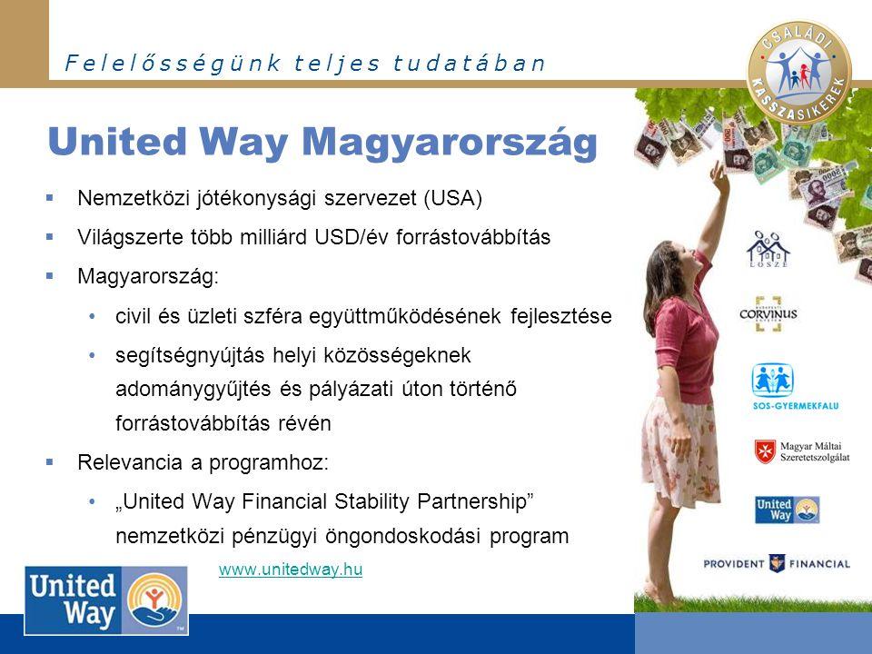 """F e l e l ő s s é g ü n k t e l j e s t u d a t á b a n United Way Magyarország  Nemzetközi jótékonysági szervezet (USA)  Világszerte több milliárd USD/év forrástovábbítás  Magyarország: •civil és üzleti szféra együttműködésének fejlesztése •segítségnyújtás helyi közösségeknek adománygyűjtés és pályázati úton történő forrástovábbítás révén  Relevancia a programhoz: •""""United Way Financial Stability Partnership nemzetközi pénzügyi öngondoskodási program www.unitedway.hu"""