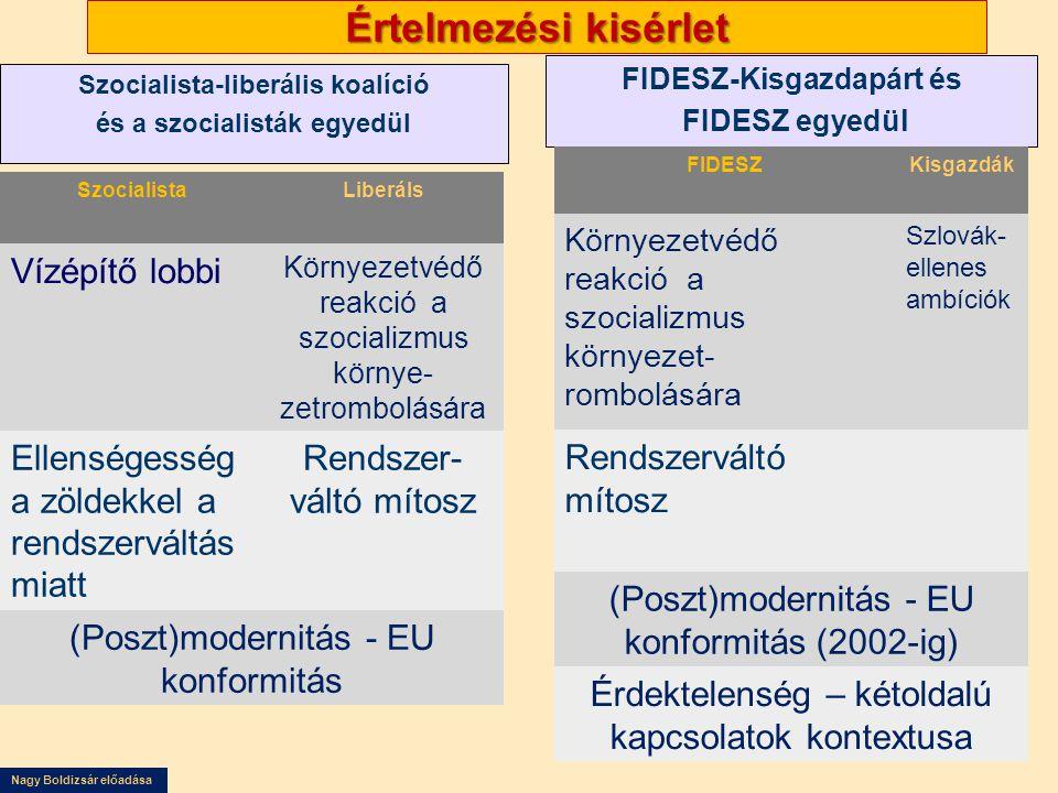 Nagy Boldizsár előadása Egy lehetséges megállapodás főbb pontjai Dunacsún – Ipoly-torkolat szakasz TémakörJavaslat KártérítésMagyarország térítse meg a Nagymarosi Vízlépcső fel nem építéséből annak tervezett üzembehelyezése és 1997.szeptember 25 között keletkezett károkat Szlovákia térítse meg az elmúlt húsz évben (és az 1997- évi szerződést kiegészítő/felváltó szerződés hatálybalépéséig még eltelő időben) a Duna elterelésével és Dunakilit felelegessé tételével okozott károkat.