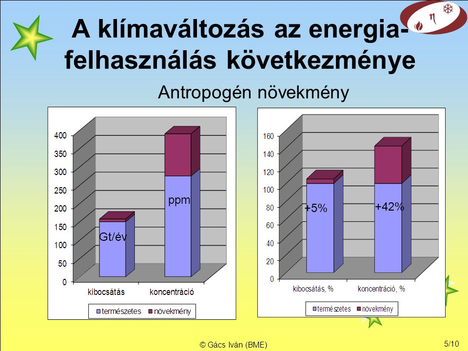 5/10 © Gács Iván (BME) A klímaváltozás az energia- felhasználás következménye +5% Gt/év ppm +42% Antropogén növekmény