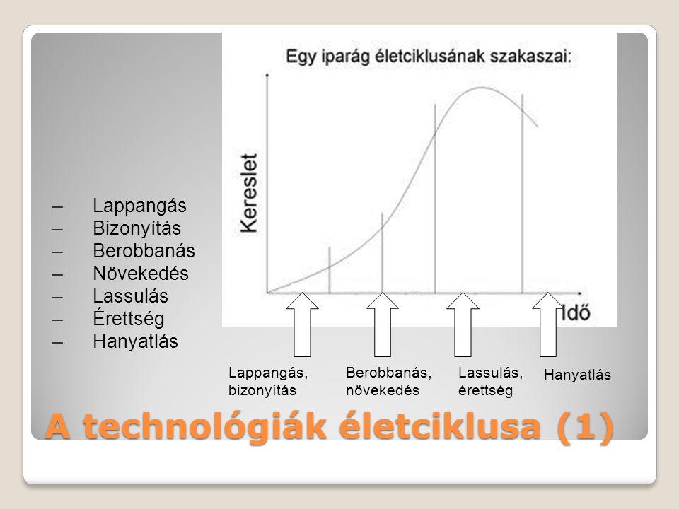 A technológiák életciklusa (1) –Lappangás –Bizonyítás –Berobbanás –Növekedés –Lassulás –Érettség –Hanyatlás Lappangás, bizonyítás Berobbanás, növekedés Lassulás, érettség Hanyatlás