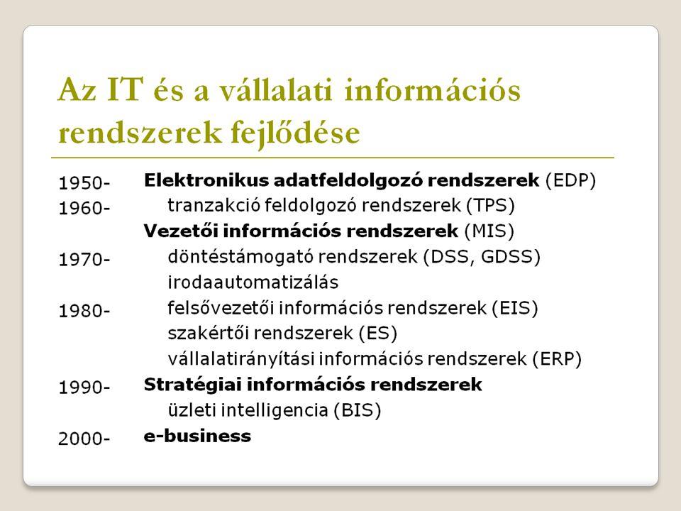 Információs rendszer típusok Tranzakciófeldolgozó rendszer Vezetői információs rendszer Döntéstámogató rendszer Felsővezetői információs rendszer Szakértő rendszer Rendszerfejlesztés