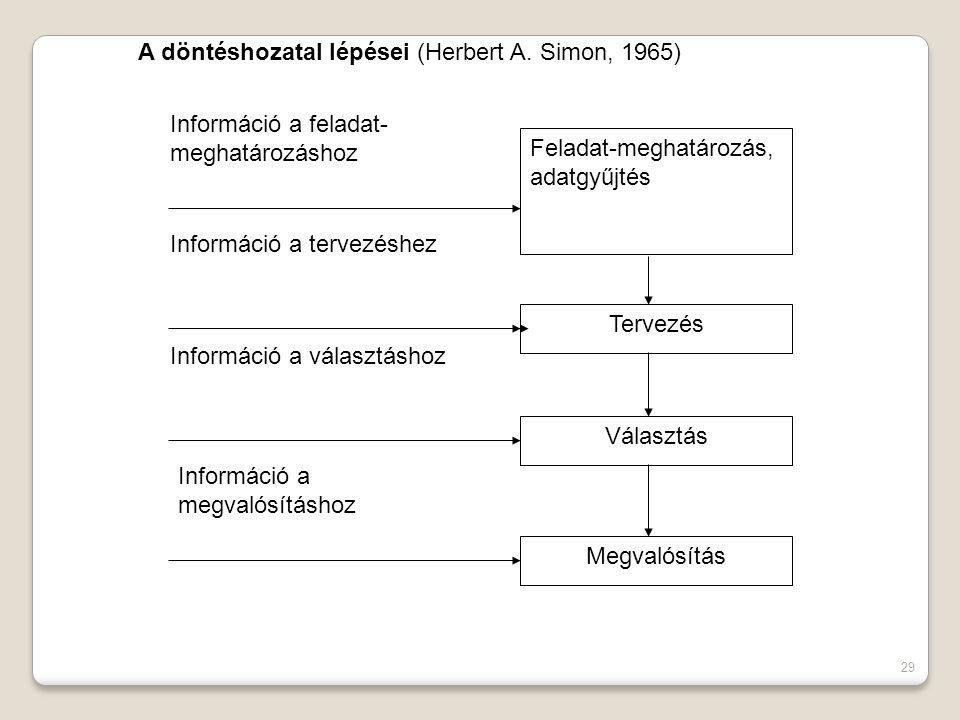 29 A döntéshozatal lépései (Herbert A.