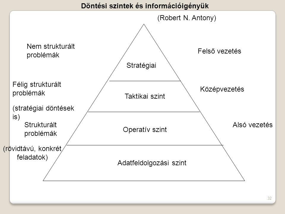 32 Döntési szintek és információigényük Stratégiai Taktikai szint Operatív szint Adatfeldolgozási szint Felső vezetés Középvezetés Alsó vezetés Nem strukturált problémák Félig strukturált problémák Strukturált problémák (Robert N.