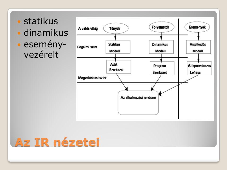 Az IR nézetei  statikus  dinamikus  esemény- vezérelt