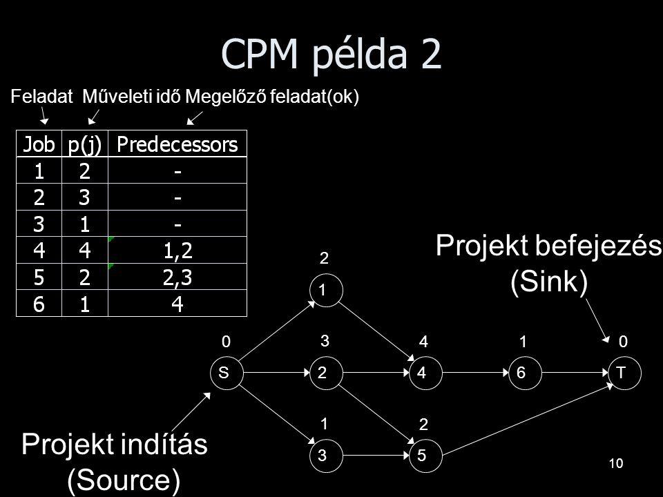 10 CPM példa 2 1 24 35 6TS 2 3 1 4 2 1 00 Projekt indítás (Source) Projekt befejezés (Sink) Feladat Műveleti idő Megelőző feladat(ok)