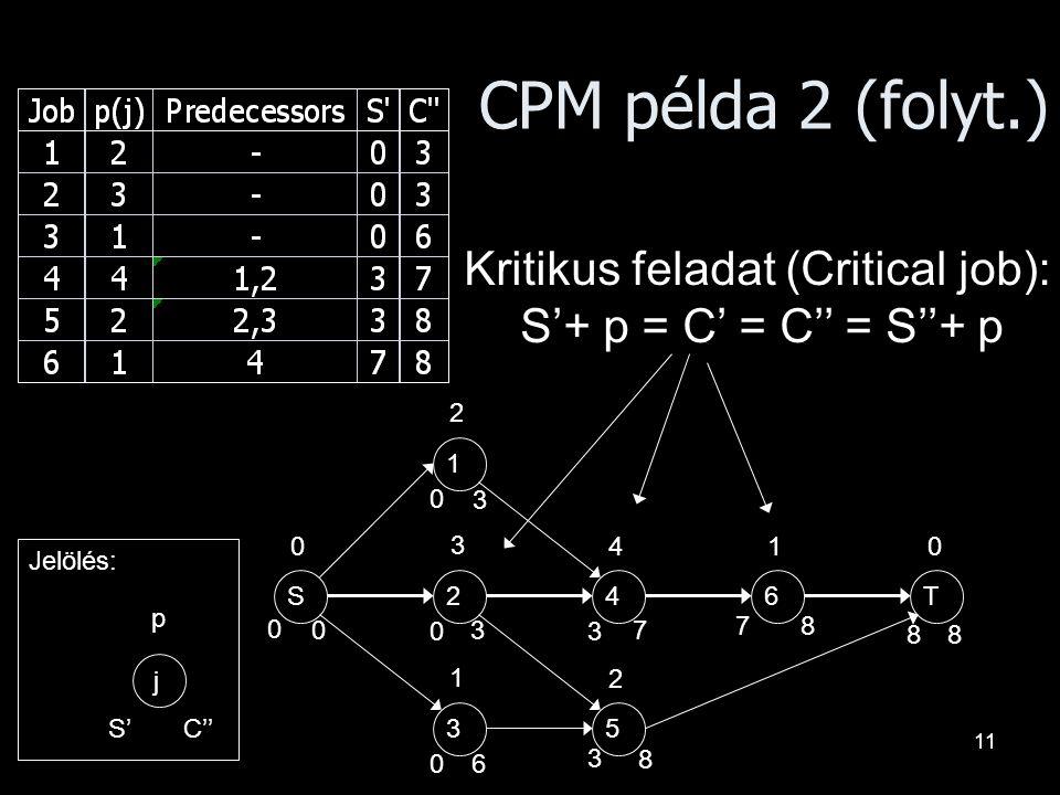 11 CPM példa 2 (folyt.) 1 24 35 6TS 2 3 1 4 2 1 j p S'C'' Jelölés: 0 0 0 3 3 7 0 0 8 0 8 7 8 3 3 6 0 8 Kritikus feladat (Critical job): S'+ p = C' = C