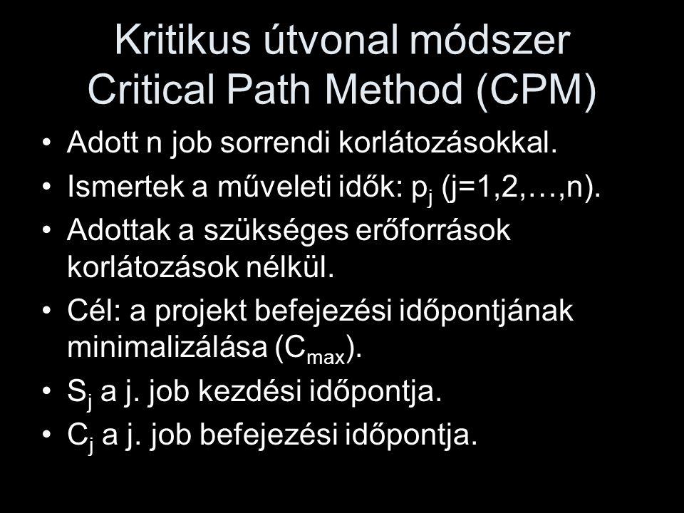 Kritikus útvonal módszer Critical Path Method (CPM) •Adott n job sorrendi korlátozásokkal. •Ismertek a műveleti idők: p j (j=1,2,…,n). •Adottak a szük
