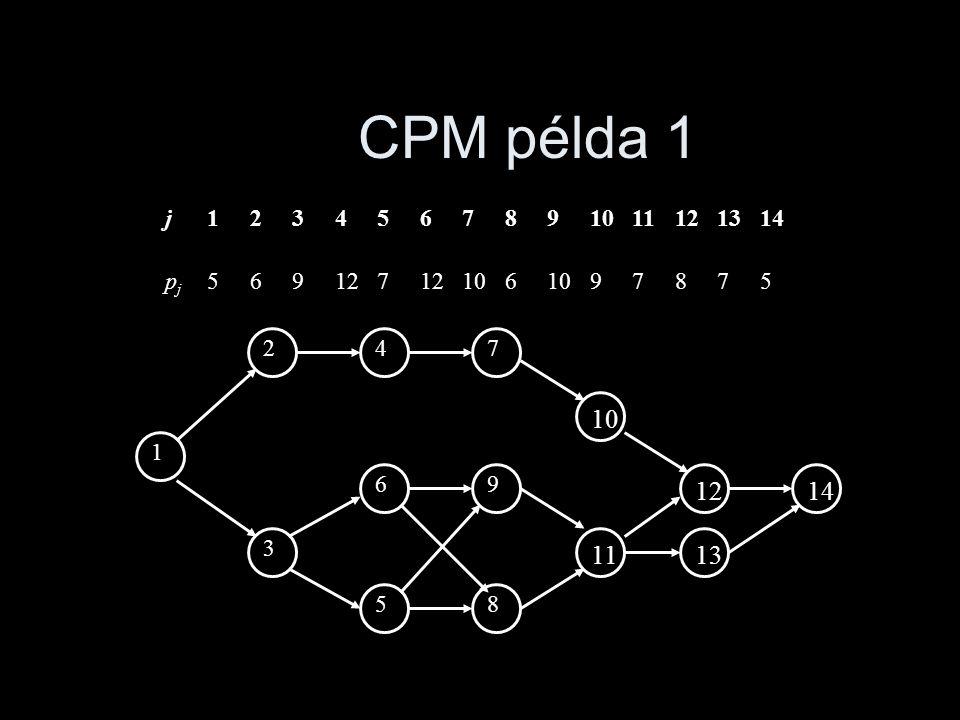 CPM példa 1 1 2 3 69 58 47 1110121413 j1234567891011121314 pjpj 569127 106 97875