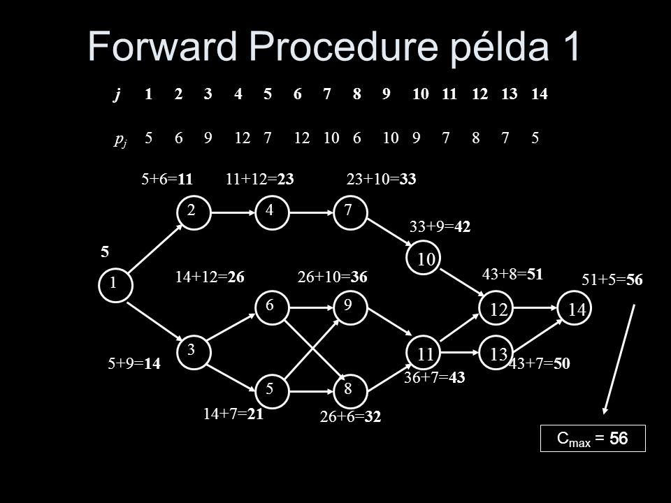 Backward Procedure példa 1 1 2 3 69 58 47 1110121413 14-9=5 24-12=1234-10=2443-9=34 26-12=14 36-10=26 43-7=36 51-8=4356-5=51 51-8=43 56-5=51 56 j1234567891011121314 pjpj 569127 106 97875