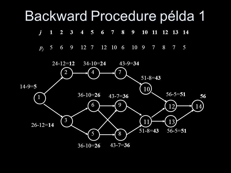 Backward Procedure példa 1 1 2 3 69 58 47 1110121413 14-9=5 24-12=1234-10=2443-9=34 26-12=14 36-10=26 43-7=36 51-8=4356-5=51 51-8=43 56-5=51 56 j12345