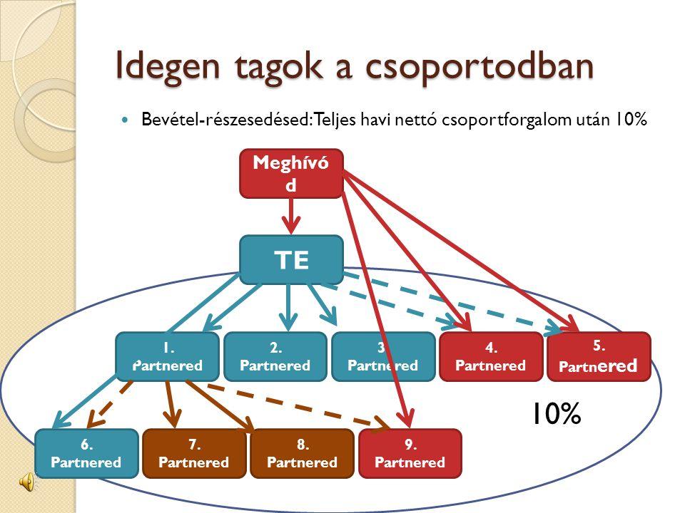 Idegen tagok a csoportodban  Bevétel-részesedésed: Teljes havi nettó csoportforgalom után 10% 10% TE Meghívó d 1.