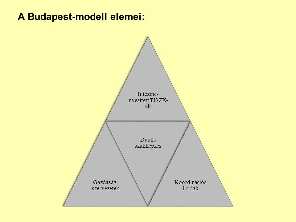 A Budapest-modell elemei: Intézmé- nyesített TISZK- ek Gazdasági szervezetek Duális szakképzés Koordinációs irodák