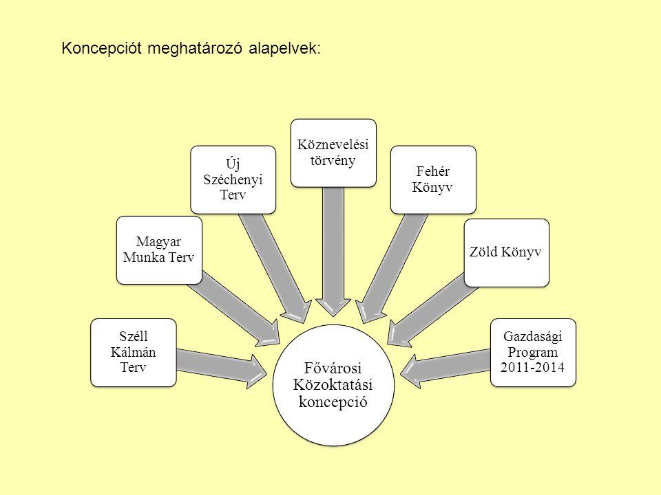 Az átszervezés eddigi eredményei: Gazdasági Szervezetek (GSZ) - 119 önállóan gazdálkodó intézmény15 GSZ - 368 státusz szűnt meg (82 személyt) képzett csapat - átadás- átvétel = átvilágítás átláthatóság - ágazati szintű gondolkodás arányosság - jogszerű működés függőségi viszony nélkül - partneri kapcsolat együttműk.