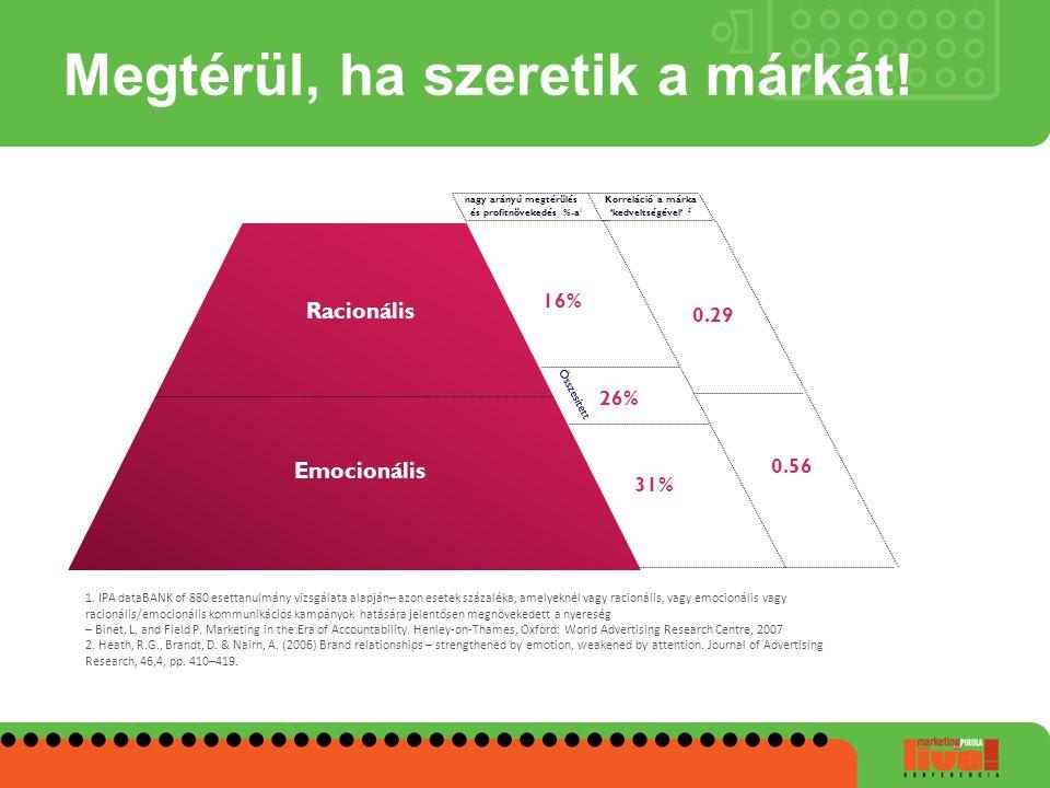 Megtérül, ha szeretik a márkát! 31% 16% nagy arányú megtérülés és profitnövekedés %-a 1 Összesített 26% Racionális Emocionális 0.29 0.56 Korreláció a