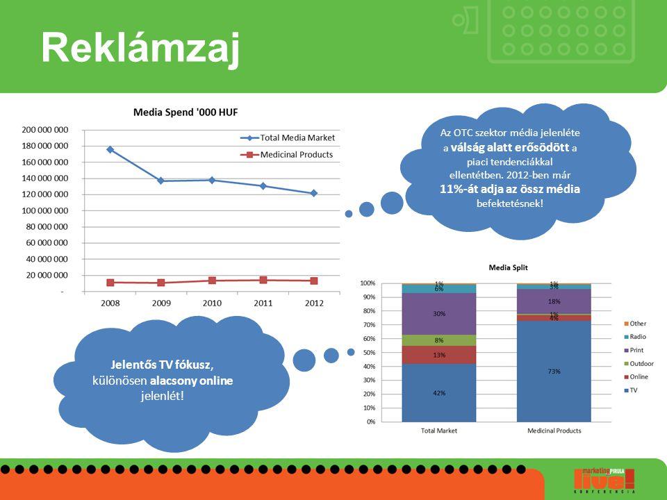 Reklámzaj Az OTC szektor média jelenléte a válság alatt erősödött a piaci tendenciákkal ellentétben. 2012-ben már 11%-át adja az össz média befektetés