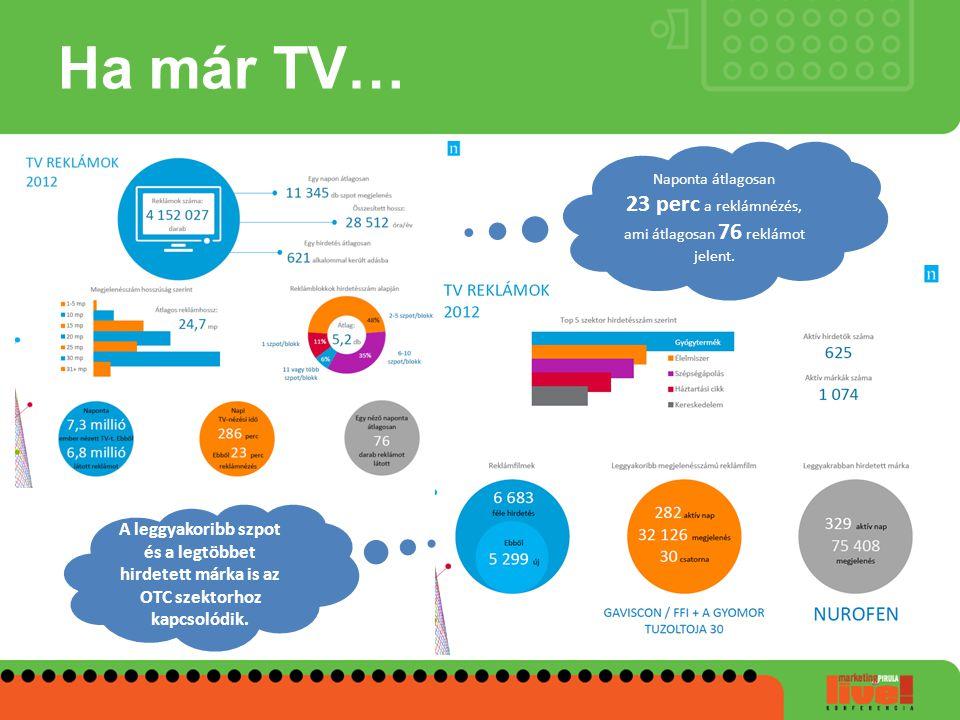 Ha már TV… Naponta átlagosan 23 perc a reklámnézés, ami átlagosan 76 reklámot jelent. A leggyakoribb szpot és a legtöbbet hirdetett márka is az OTC sz