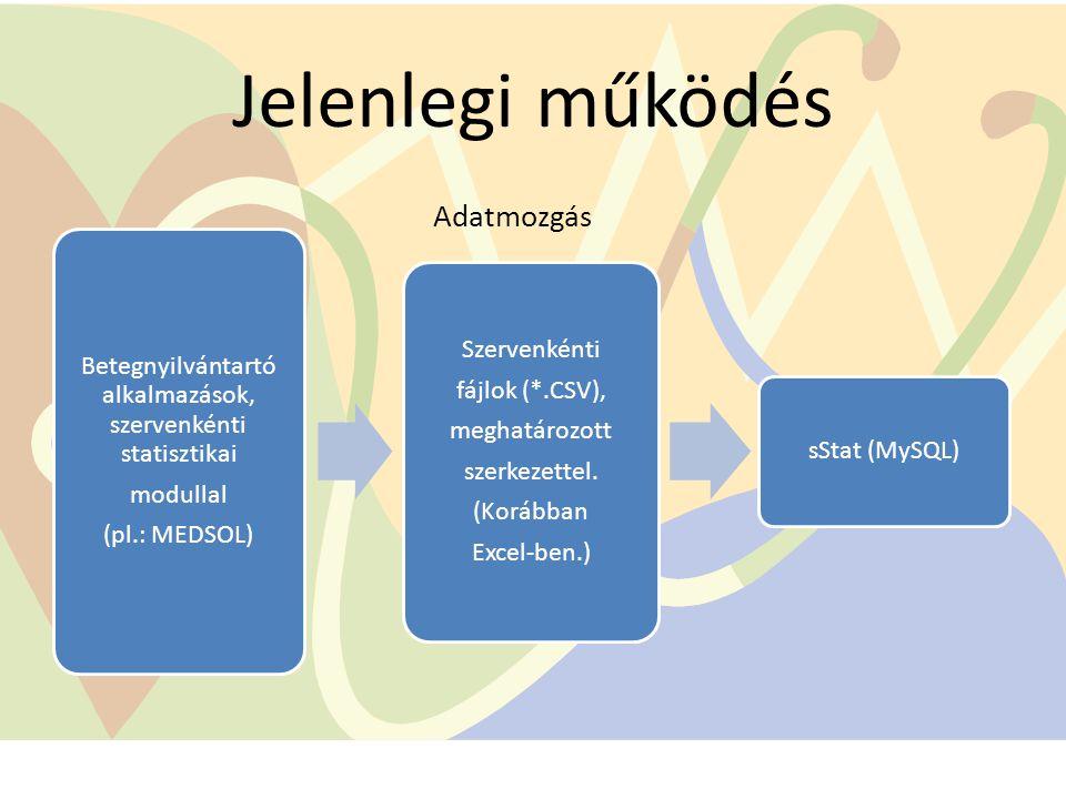 Jelenlegi működés Betegnyilvántartó alkalmazások, szervenkénti statisztikai modullal (pl.: MEDSOL) Szervenkénti fájlok (*.CSV), meghatározott szerkeze