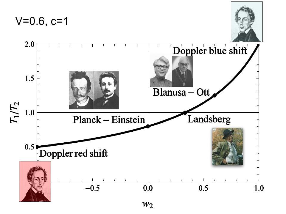V=0.6, c=1