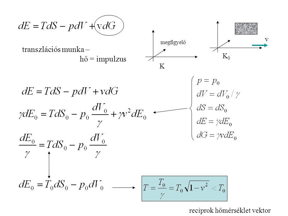 transzlációs munka – hő = impulzus v megfigyelő K0K0 K reciprok hőmérséklet vektor