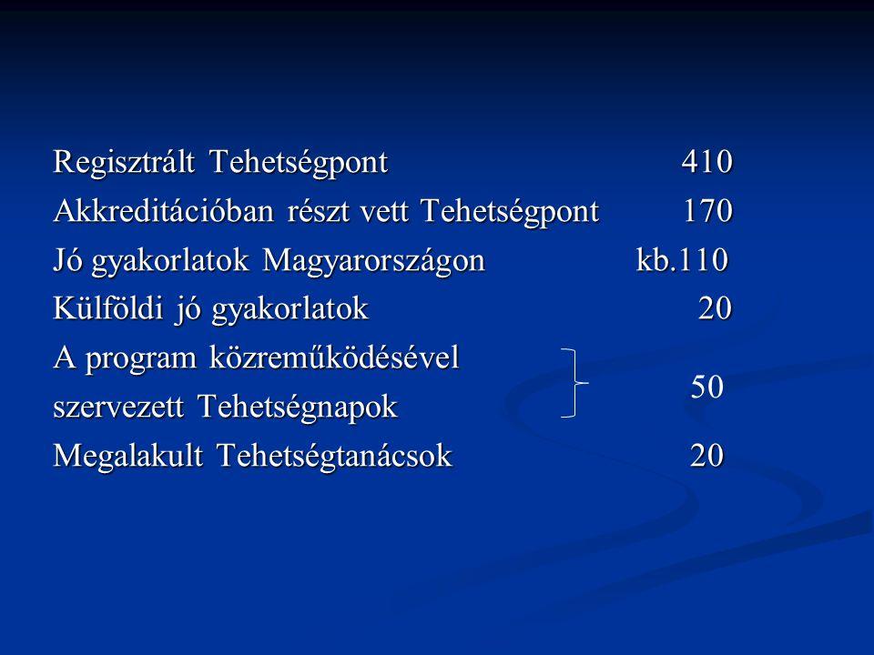 Regisztrált Tehetségpont 410 Akkreditációban részt vett Tehetségpont 170 Jó gyakorlatok Magyarországon kb.110 Külföldi jó gyakorlatok 20 A program köz