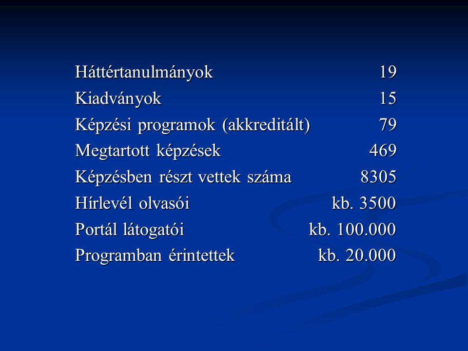 Háttértanulmányok 19 Kiadványok 15 Képzési programok (akkreditált) 79 Megtartott képzések 469 Képzésben részt vettek száma 8305 Hírlevél olvasói kb. 3