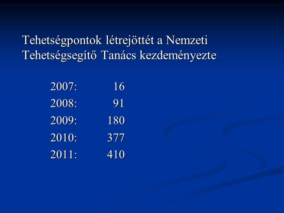 Tehetségpontok létrejöttét a Nemzeti Tehetségsegítő Tanács kezdeményezte 2007: 16 2008: 91 2009:180 2010:377 2011:410