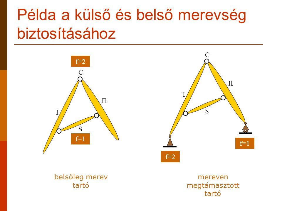 Példa a külső és belső merevség biztosításához I II C S I C S f=2 f=1 f=2 f=1 belsőleg merev tartó mereven megtámasztott tartó